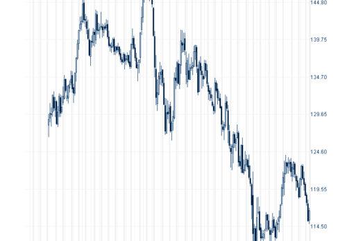 円ユーロチャート図